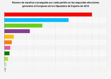 Segundas elecciones al Congreso de España de 2019: escaños logrados por partido