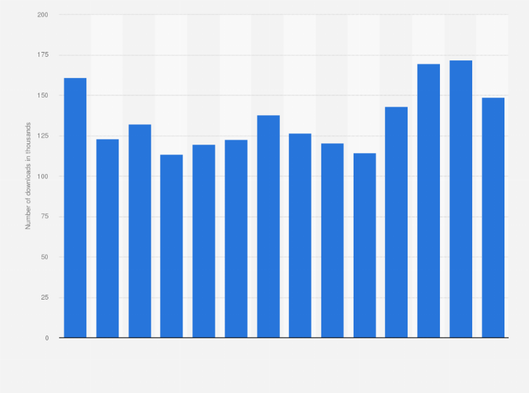Uk: youtube music monthly android downloads 2019 | statista.