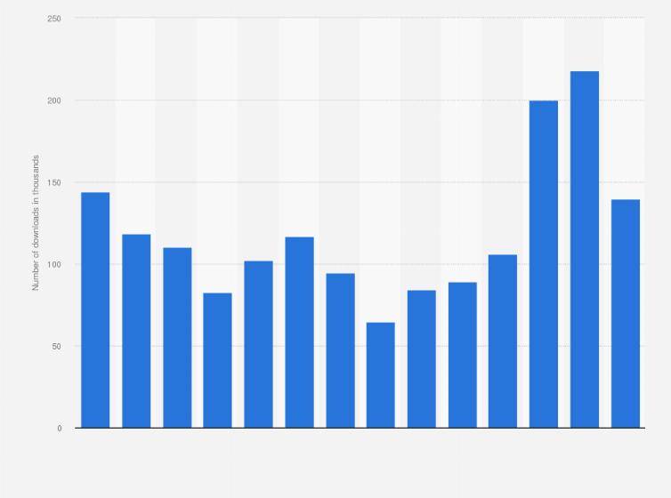 Ireland: youtube music monthly iphone downloads 2019 | statista.