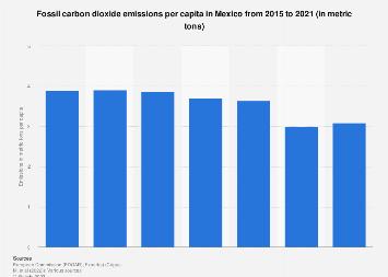 Mexico: fossil CO2 emissions per capita 2015-2017