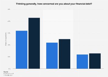 Financial debt concerns for Millennials and Generation Z U.S. 2019