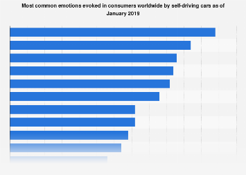Common emotions evoked by self-driving cars according to survey 2019
