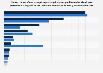 Elecciones al Congreso de España 2019: escaños por partido en abril y noviembre