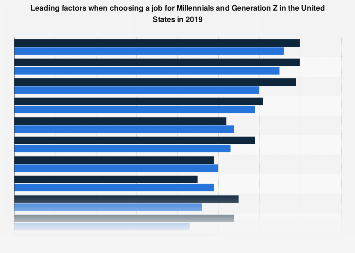Leading factors when choosing a job for Millennials and Generation Z U.S. 2019