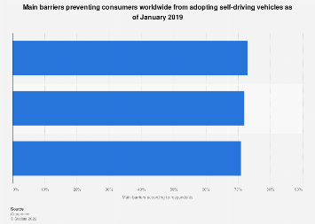 Barriers preventing consumers adopting self-driving cars globally 2019