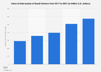 Value of total assets of Saudi Aramco from 2017-2019