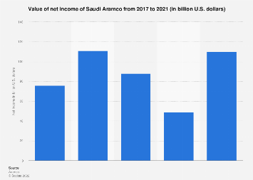 Value of net income of Saudi Aramco 2017-2019