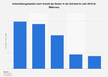 Nutzer von Unterhaltungsmedien in der Schweiz 2019