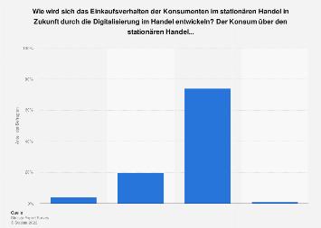Umfrage zur Veränderungen des Handels durch die Digitalisierung in Deutschland 2019