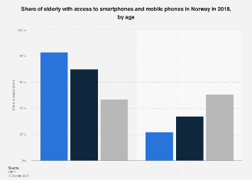 Share of elderly with access to smartphones and mobile phones in Norway 2018, by age