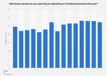 Planned spending on Christmas presents among the German population in 2019