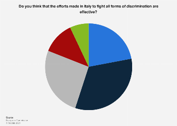 Opinion on efforts made to fight discrimination in Italy 2019