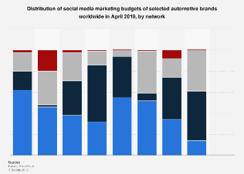 Auto brands social media marketing budget share worldwide 2019, by network