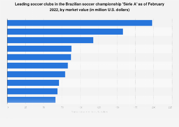 Most Valuable Brazilian Soccer Clubs In 2019 Statista