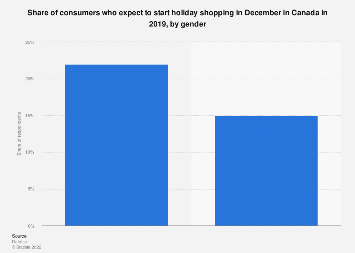 Share of Canadians starting holiday shopping in December by gender 2019