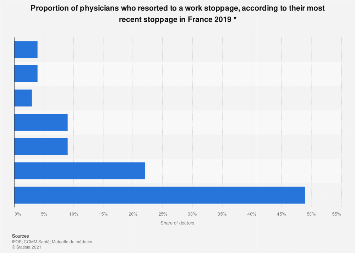 Share of doctors according to their most recent work stoppage in France 2019