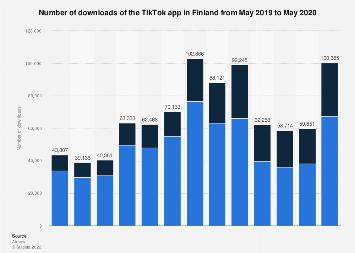 Monthly TikTok app downloads in Finland 2018-2019