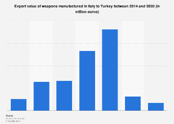 Export value of weapons from Italy to Turkey 2014-2018