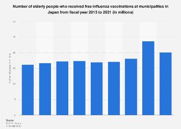 Number of elderly receiving free influenza vaccinations in Japan 2013-2017