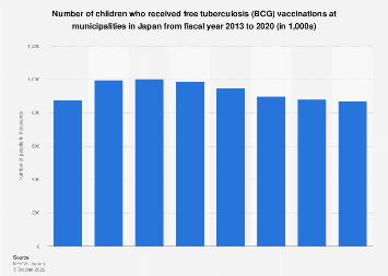 Number of children receiving free BCG vaccinations in Japan 2013-2017