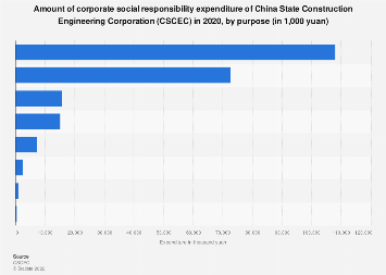 China State Construction Engineering Co. corporate social responsibility spend 2018