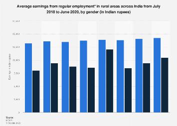 Average earnings of rural employee in India 2017-18 by gender