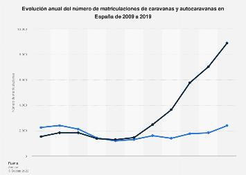 Caravanas y autocaravanas: evolución de las matriculaciones en España 2009-2018