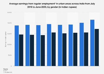 Average earnings of urban employee in India 2017-18 by gender