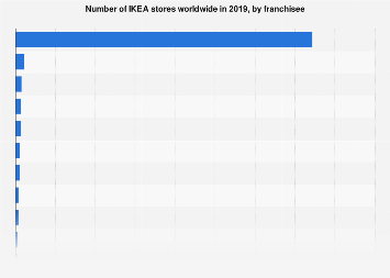 Number of IKEA stores by franchisee worldwide 2019   Statista