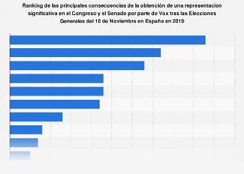 Principales consecuencias del resultado de Vox en las elecciones del 10-N España 2019