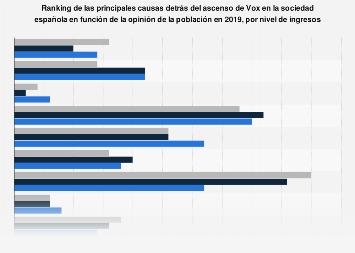 Principales causas del ascenso de Vox según los ciudadanos por ingresos España 2019