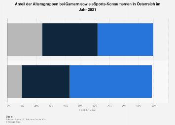Altersgruppenverteilung der Gamer sowie der eSports-Konsumenten in Österreich 2019