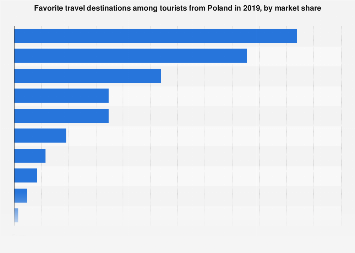Favorite travel destinations in Poland 2019, by market share
