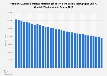 Auflage der Regionalzeitungen der Funke Mediengruppe bis zum 3. Quartal 2019