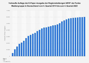 E-Paper-Auflage der Regionalzeitungen der Funke Mediengruppe bis zum 3. Quartal 2019