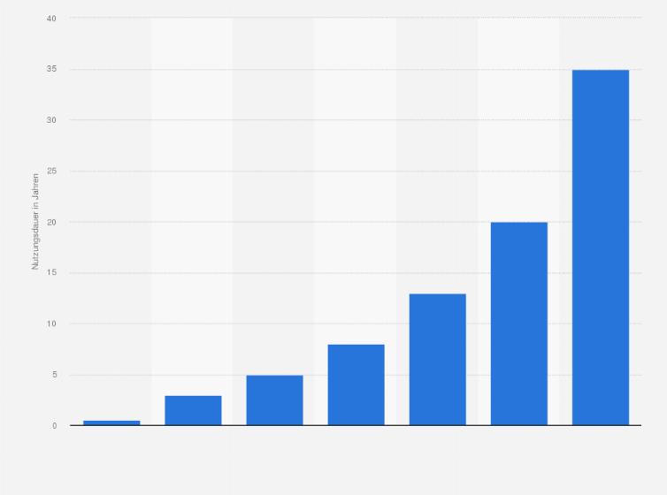 Statistiken zur Kunststoffindustrie in Deutschland | Statista