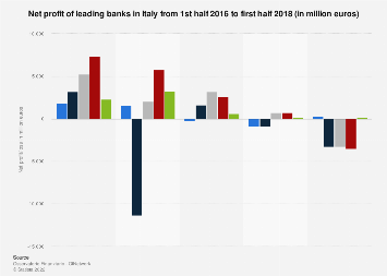 Net profit of leading banks in Italy H1 2016-H1 2018