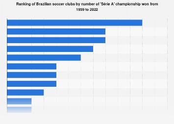 Brazilian Série A championship by club 1959-2020 | Statista