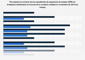 Condenas en la sentencia de los ERE por procesado Andalucía 2019