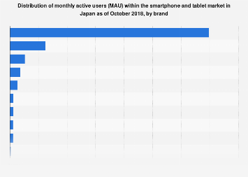 Share of MAU on the smartphone and tablet market in Japan 2018, by brand