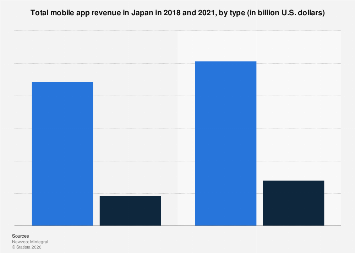 Mobile app revenue in Japan 2018-2021, by type