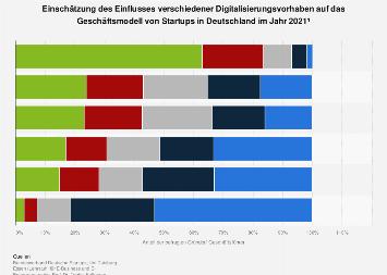 Umfrage zum Einfluss von Digitalisierungsvorhaben in Startups in Deutschland 2019