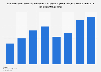 Domestic online sales of physical goods in Russia 2011-2018