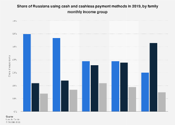 Use of cash and cashless payment methods in Russia 2019, by income