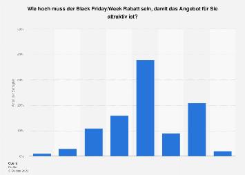Nutzung von Rabatten am Black Friday oder Cyber Monday in der Schweiz 2019