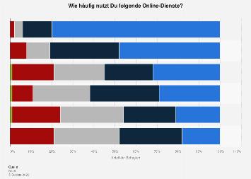 Umfrage zur Häufigkeit von Onlineaktivitäten bei Jugendlichen in Deutschland 2019
