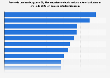 América Latina: índice Big Mac 2010-2019
