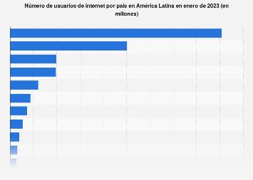 América Latina: usuarios de internet por país 2019