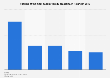 Most popular loyalty programs in Poland 2019