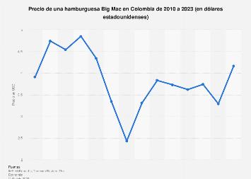 Colombia: índice Big Mac 2010-2019